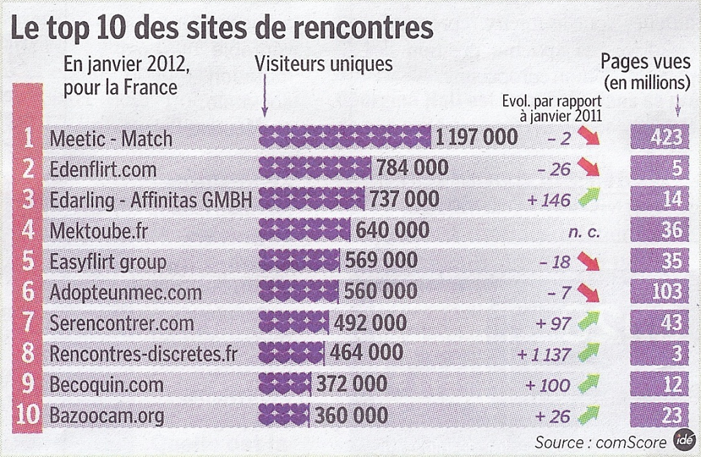 Les sites de rencontres en france